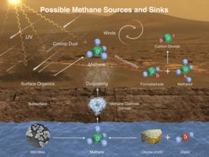 Mars-MethaneSource
