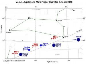 Jupiter_Mars_Venus_Oct2015_Finder_Chart