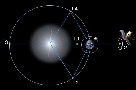 ഭൂമിയും സൂര്യനും ചേർന്ന വ്യവസ്ഥയിലെ ലഗ്രാഞ്ചിയൻ സ്ഥാനങ്ങൾ ആദ്യം പരിഗണിക്കാം. ചിത്രം നോക്കൂ. L1, L2, L3, L4, L5 ഇവയാണ് 5 ലഗ്രാഞ്ചിയൻ സ്ഥാനങ്ങൾ ( 1772 ൽ ഷോസഫ് ലൂയി ലഗ്രാഞ്ച് എന്ന പ്രഞ്ച് ഗണിത ശാസ്ത്രജ്ഞൻ അവതരിപ്പിച്ചതു കൊണ്ടാണ് ഇങ്ങനെ പേരു വന്നത്). ഈ സ്ഥാനങ്ങളിൽ ഏതിലെങ്കിലും നിന്നുകൊണ്ട് ഒരു വസ്തു ഭൂമിയുടെ അതേ കോണീയ വേഗത്തിൽ സൂര്യനെ ചുറ്റുന്നു എന്നു കരുതുക.അതിൽ സൂര്യനും ഭൂമിയും പ്രയോഗിക്കുന്ന ഗുരുത്വബലങ്ങളുടെ പരിണത ബലം സൂര്യനു ചുറ്റും കറങ്ങാൻ വേണ്ട അഭികേന്ദ്ര ബലത്തിന് (Centripetal force) തുല്യമായിരിക്കും. അപ്പോൾ അത് ഭൂമിയിൽ നിന്ന് എപ്പോഴും ഒരേ അകലത്തിലായിരിക്കും. പ്രപഞ്ച നിരീക്ഷണത്തിനുള്ള ടെലിസ്കോപ്പുകളും നിലയങ്ങളും സ്ഥാപിക്കാൻ പറ്റിയ സ്ഥാനങ്ങളാണിവ. L4, L5 ഇവയാണ് ഏറ്റവും സ്ഥിരത ഉള്ളവ എങ്കിലും ഭൂമിയിൽ നിന്നുള്ള ദൂരം 15 കോടി കി.മീ വരും. LI, L2 ഇവയാണ് അടുത്ത് .സൂര്യനിൽ നിന്നുള്ള തീവ്ര പ്രഭ തടയണം എന്നു മാത്രം. ഭൂമിയെപ്പോലെ മറ്റു ഗ്രഹങ്ങൾക്കും സൂര്യനുമായി ലഗ്രാഞ്ചിയൻ സ്ഥാനങ്ങൾ ഉണ്ട്.